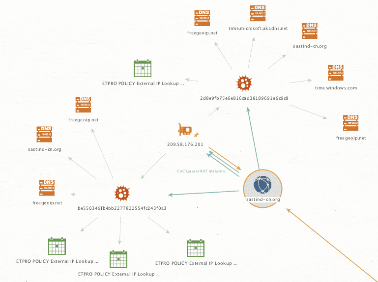 Patchwork APT Group - Additional IOCs & Network Indicators